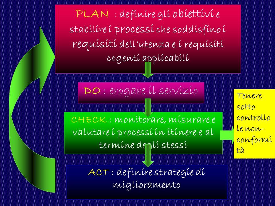 P LAN : definire gli obiettivi e stabilire i processi che soddisfino i requisiti dellutenza e i requisiti cogenti applicabili DO : erogare il servizio CHECK : monitorare, misurare e valutare i processi in itinere e al termine degli stessi ACT : definire strategie di miglioramento Tenere sotto controllo le non- conformi tà