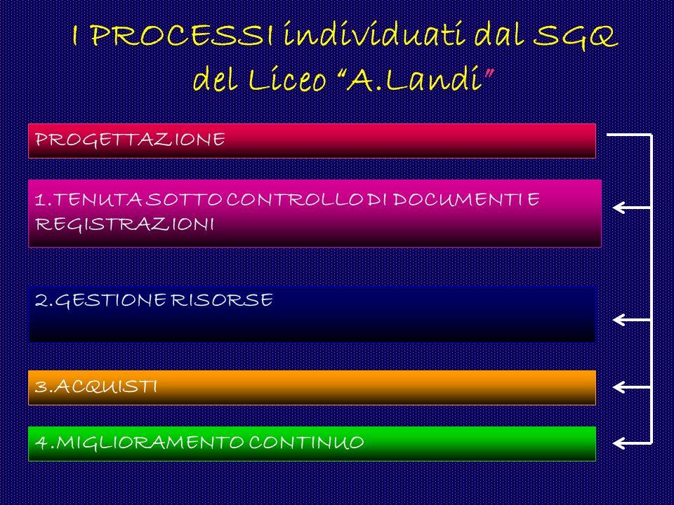 I PROCESSI individuati dal SGQ del Liceo A.Landi PROGETTAZIONE 1.TENUTA SOTTO CONTROLLO DI DOCUMENTI E REGISTRAZIONI 2.GESTIONE RISORSE 3.ACQUISTI 4.M