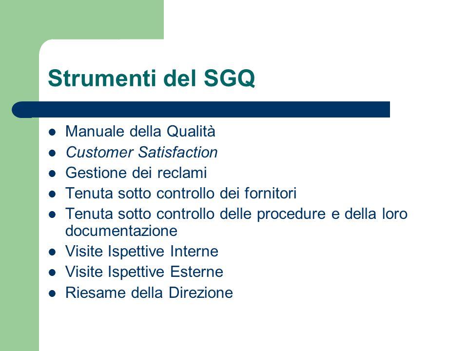 Strumenti del SGQ Manuale della Qualità Customer Satisfaction Gestione dei reclami Tenuta sotto controllo dei fornitori Tenuta sotto controllo delle p