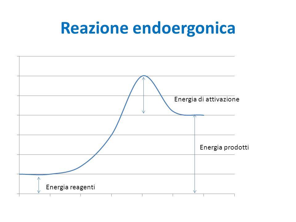 Reazione endoergonica Energia di attivazione Energia reagenti Energia prodotti