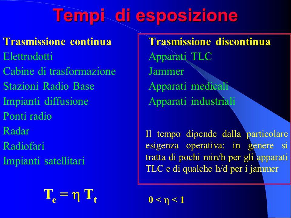 Tempi di esposizione Trasmissione continuaTrasmissione discontinua ElettrodottiApparati TLC Cabine di trasformazioneJammer Stazioni Radio BaseApparati