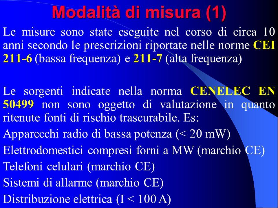 Modalità di misura (1) Le misure sono state eseguite nel corso di circa 10 anni secondo le prescrizioni riportate nelle norme CEI 211-6 (bassa frequen