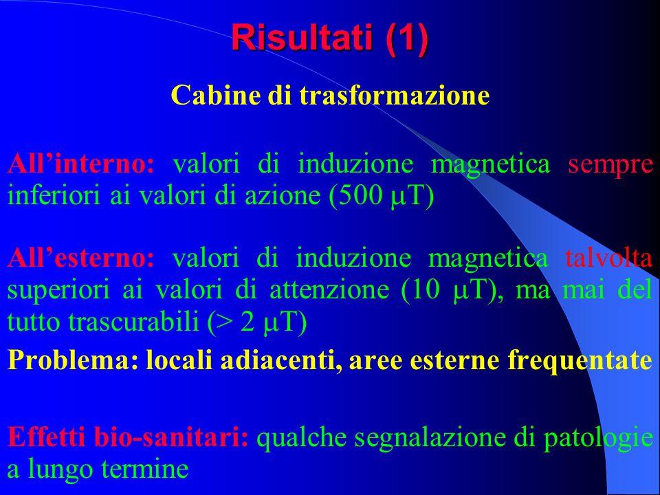 Risultati (1) Cabine di trasformazione Allinterno: valori di induzione magnetica sempre inferiori ai valori di azione (500 T) Allesterno: valori di in