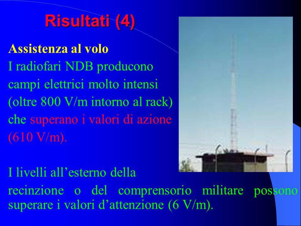 Risultati (4) Assistenza al volo I radiofari NDB producono campi elettrici molto intensi (oltre 800 V/m intorno al rack) che superano i valori di azio