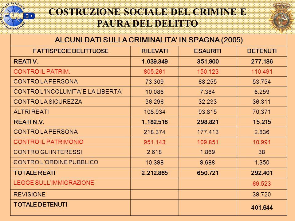 COSTRUZIONE SOCIALE DEL CRIMINE E PAURA DEL DELITTO ALCUNI DATI SULLA CRIMINALITA IN SPAGNA (2005) FATTISPECIE DELITTUOSERILEVATIESAURITIDETENUTI REAT