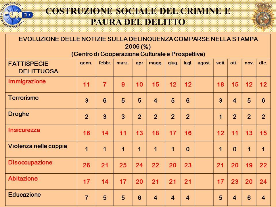 COSTRUZIONE SOCIALE DEL CRIMINE E PAURA DEL DELITTO EVOLUZIONE DELLE NOTIZIE SULLA DELINQUENZA COMPARSE NELLA STAMPA 2006 (%) (Centro di Cooperazione