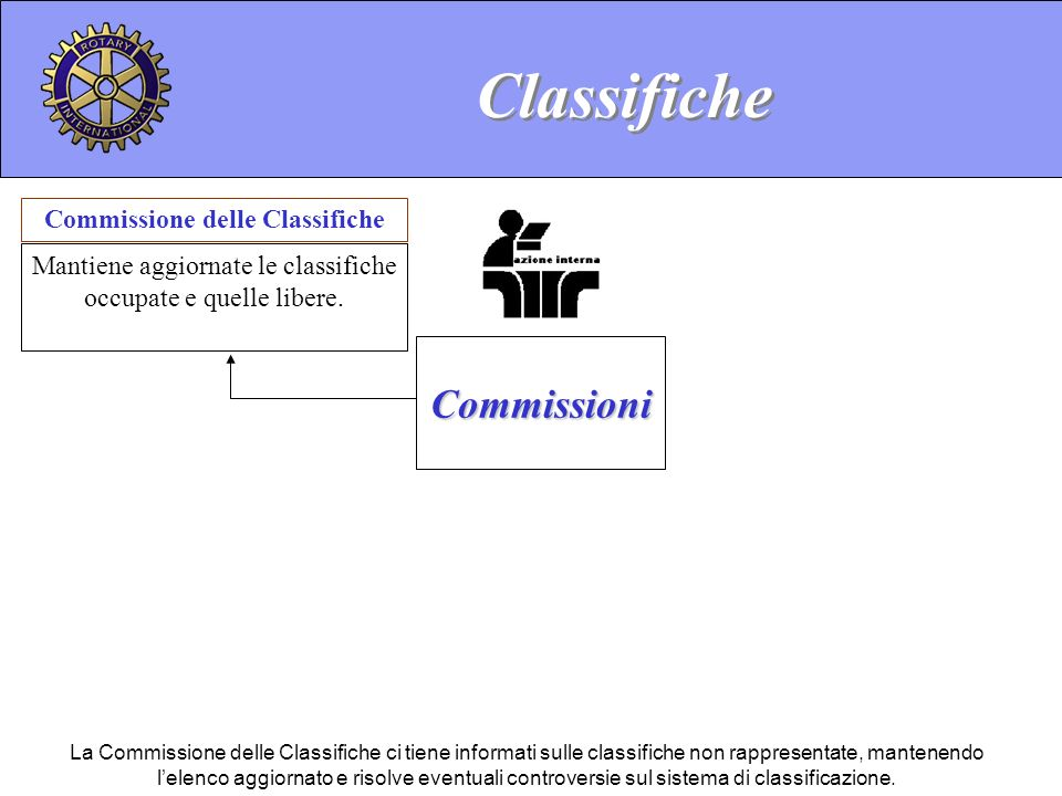 Commissione delle Classifiche Mantiene aggiornate le classifiche occupate e quelle libere. Classifiche Commissioni La Commissione delle Classifiche ci