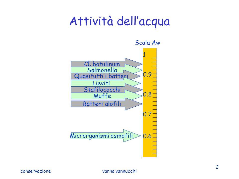 conservazionevanna vannucchi 2 Attività dellacqua 1 0.9 0.8 0.7 0.6 Scala Aw Microrganismi osmofili Cl. botulinum Salmonella Quasitutti i batteri Liev