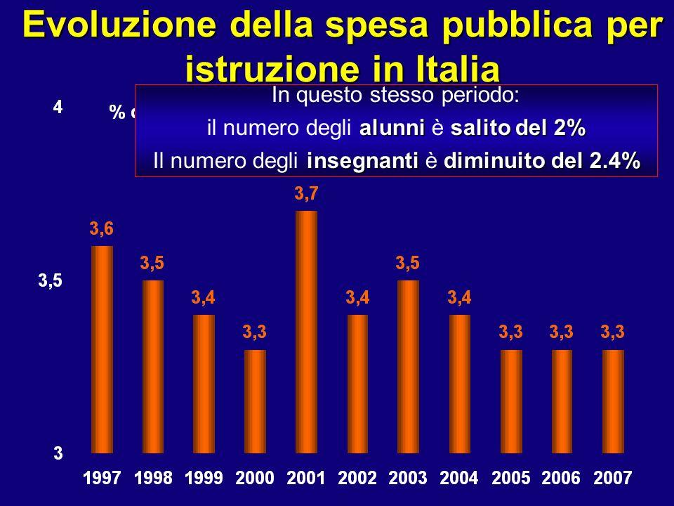 Evoluzione della spesa pubblica per istruzione in Italia In questo stesso periodo: alunnisalito del 2% il numero degli alunni è salito del 2% insegnantidiminuito del 2.4% Il numero degli insegnanti è diminuito del 2.4%