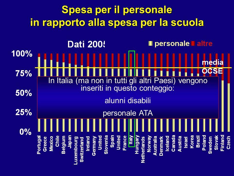 Spesa per il personale in rapporto alla spesa per la scuola In Italia (ma non in tutti gli altri Paesi) vengono inseriti in questo conteggio: alunni disabili personale ATA