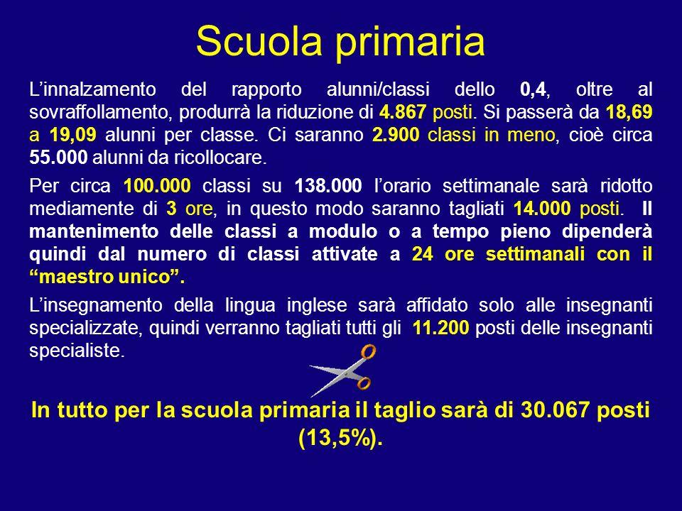 Scuola primaria Linnalzamento del rapporto alunni/classi dello 0,4, oltre al sovraffollamento, produrrà la riduzione di 4.867 posti.
