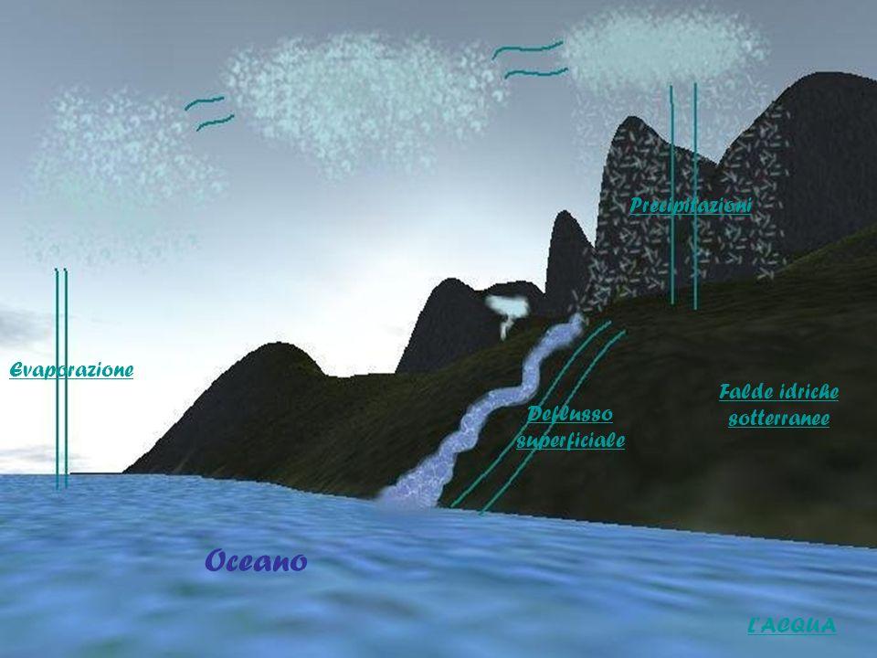 Evaporazione Deflusso superficiale Precipitazioni Falde idriche sotterranee Oceano LACQUA