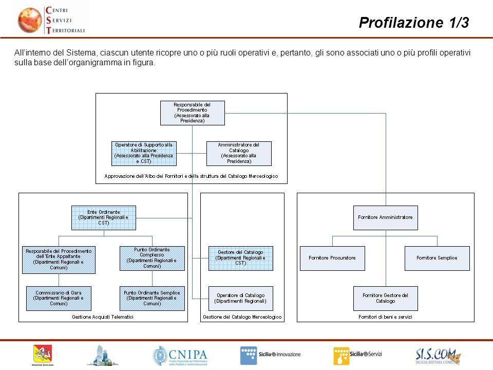 8 Profilazione 1/3 Allinterno del Sistema, ciascun utente ricopre uno o più ruoli operativi e, pertanto, gli sono associati uno o più profili operativi sulla base dellorganigramma in figura.
