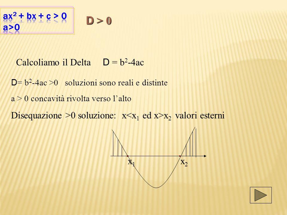 Calcoliamo il Delta D = b 2 -4ac D = b 2 -4ac >0 soluzioni sono reali e distinte a > 0 concavità rivolta verso lalto Disequazione >0 soluzione: x x 2 valori esterni x 1 x 2 D > 0
