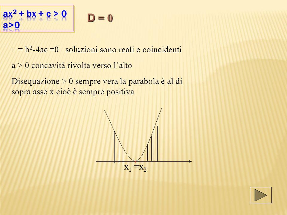 x 1 =x 2 D = b 2 -4ac =0 soluzioni sono reali e coincidenti a > 0 concavità rivolta verso lalto Disequazione > 0 sempre vera la parabola è al di sopra asse x cioè è sempre positiva D = 0