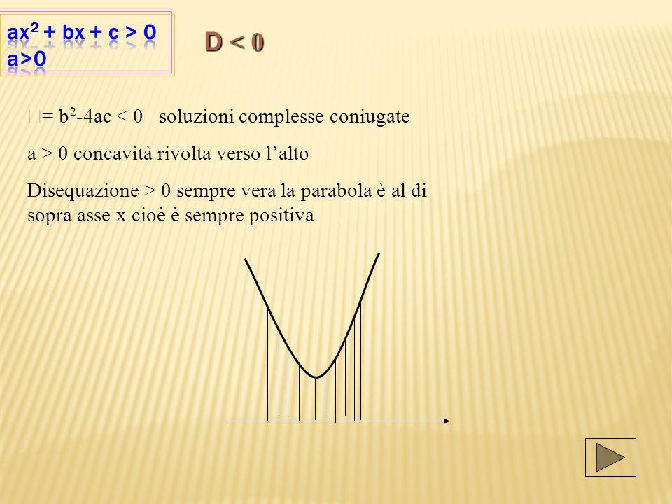 D = b 2 -4ac < 0 soluzioni complesse coniugate a > 0 concavità rivolta verso lalto Disequazione > 0 sempre vera la parabola è al di sopra asse x cioè è sempre positiva D < 0