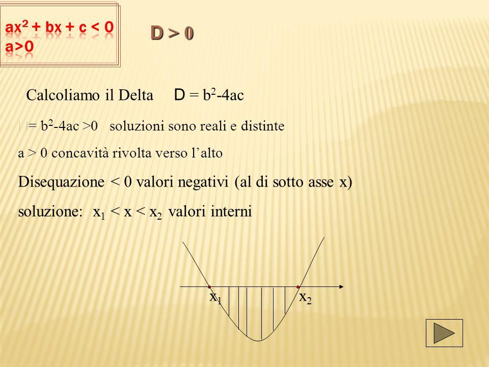 Calcoliamo il Delta D = b 2 -4ac D = b 2 -4ac >0 soluzioni sono reali e distinte a > 0 concavità rivolta verso lalto Disequazione < 0 valori negativi (al di sotto asse x) soluzione: x 1 < x < x 2 valori interni x 1 x 2 D > 0