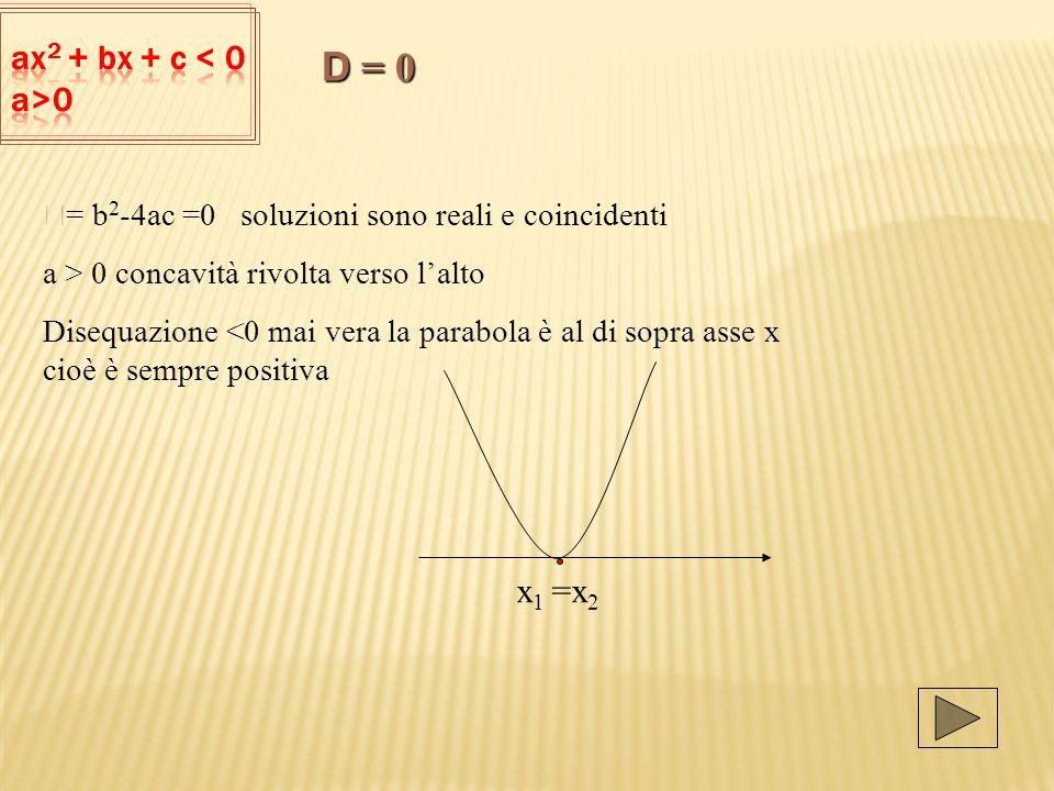 D = b 2 -4ac =0 soluzioni sono reali e coincidenti a > 0 concavità rivolta verso lalto Disequazione <0 mai vera la parabola è al di sopra asse x cioè è sempre positiva x 1 =x 2 D = 0