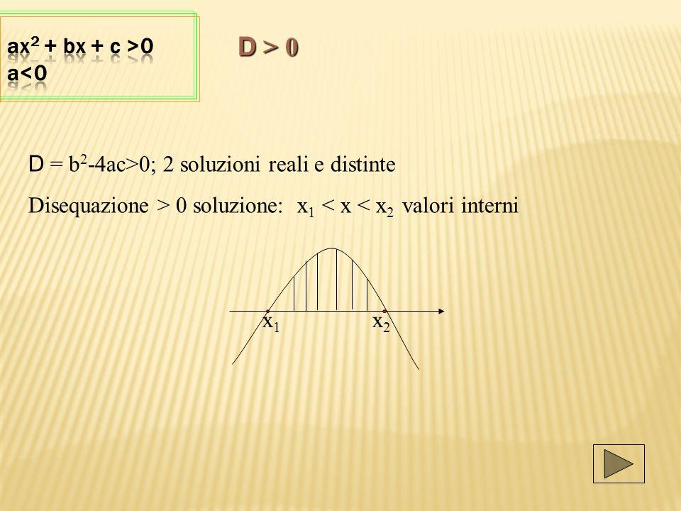 D = b 2 -4ac>0; 2 soluzioni reali e distinte Disequazione > 0 soluzione: x 1 < x < x 2 valori interni x 1 x 2 D > 0