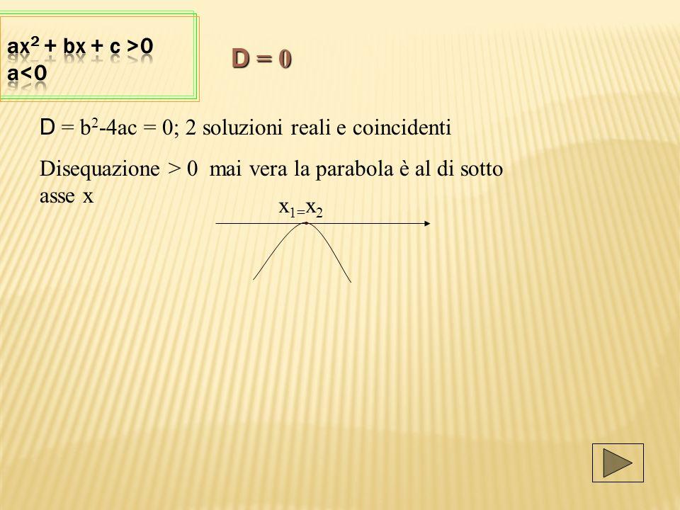 D = b 2 -4ac = 0; 2 soluzioni reali e coincidenti Disequazione > 0 mai vera la parabola è al di sotto asse x x 1= x 2 D = 0