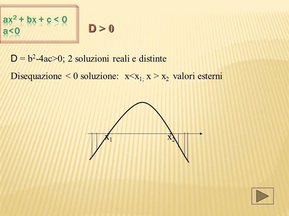 D = b 2 -4ac>0; 2 soluzioni reali e distinte Disequazione x 2 valori esterni x 1 x 2 D > 0
