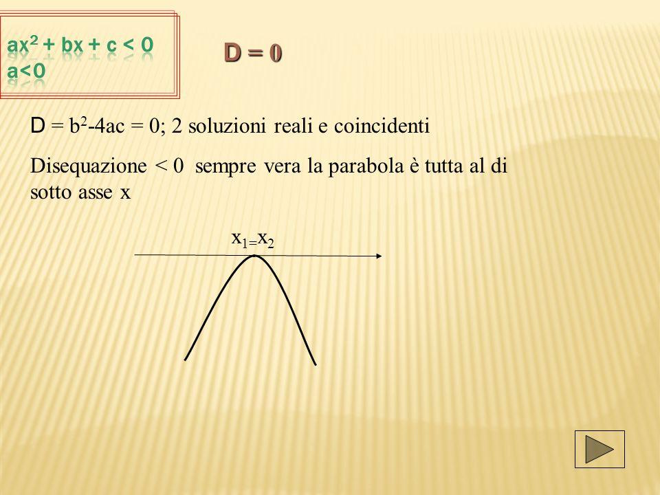 D = b 2 -4ac = 0; 2 soluzioni reali e coincidenti Disequazione < 0 sempre vera la parabola è tutta al di sotto asse x x 1= x 2 D = 0