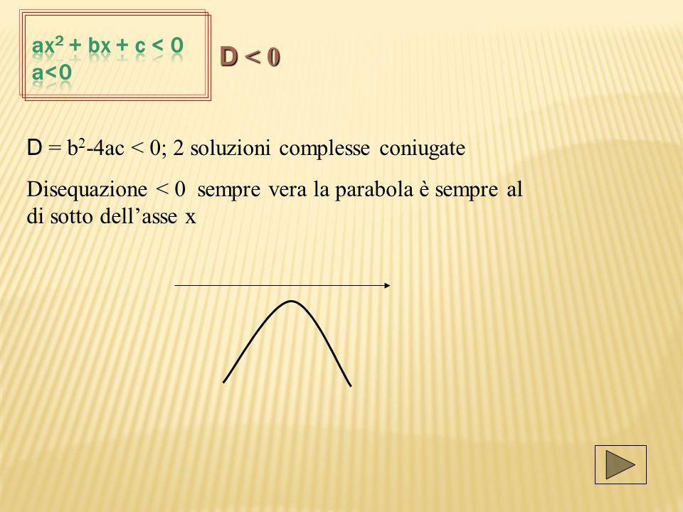 D = b 2 -4ac < 0; 2 soluzioni complesse coniugate Disequazione < 0 sempre vera la parabola è sempre al di sotto dellasse x D < 0