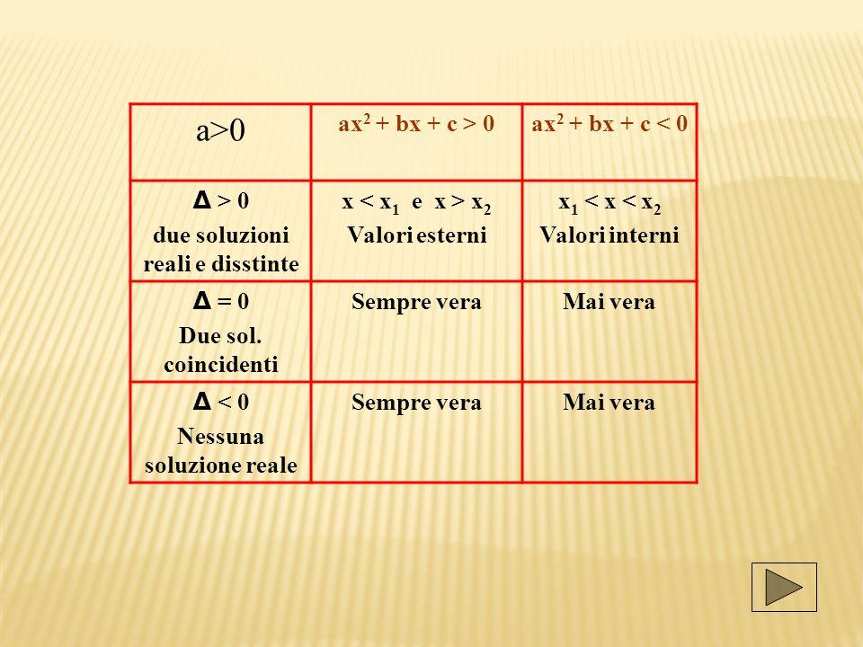 a>0 ax 2 + bx + c > 0ax 2 + bx + c < 0 Δ > 0 due soluzioni reali e disstinte x x 2 Valori esterni x 1 < x < x 2 Valori interni Δ = 0 Due sol.