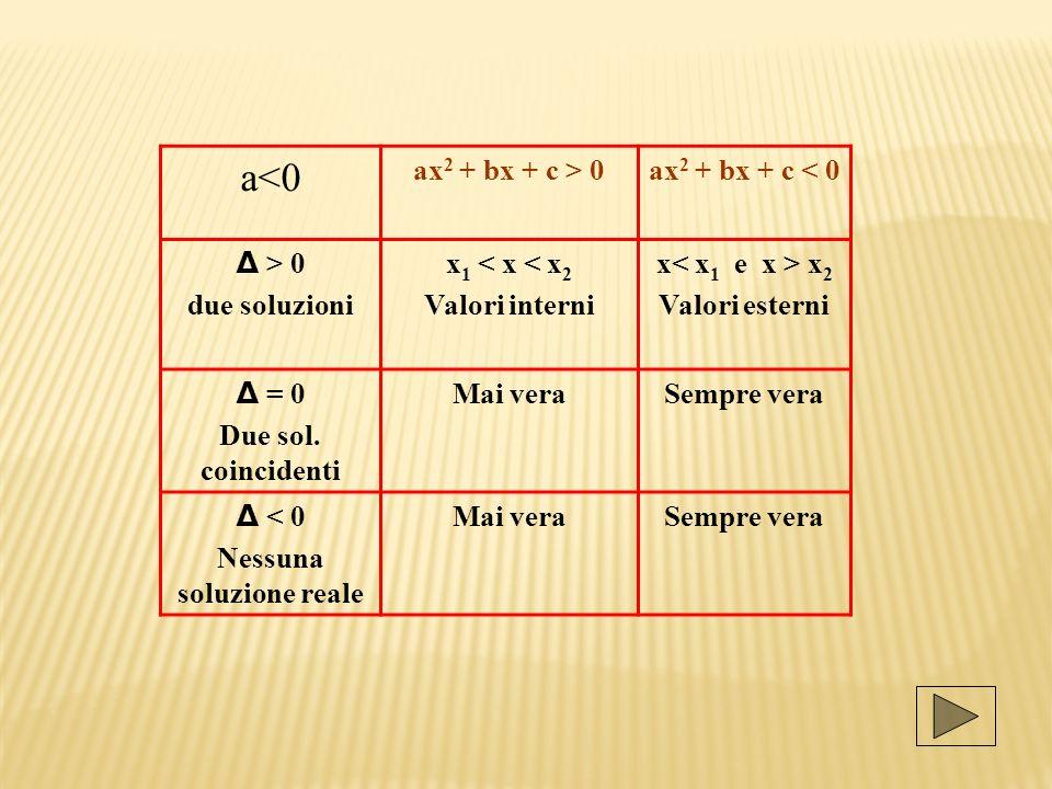 a<0 ax 2 + bx + c > 0ax 2 + bx + c < 0 Δ > 0 due soluzioni x 1 < x < x 2 Valori interni x x 2 Valori esterni Δ = 0 Due sol. coincidenti Mai veraSempre