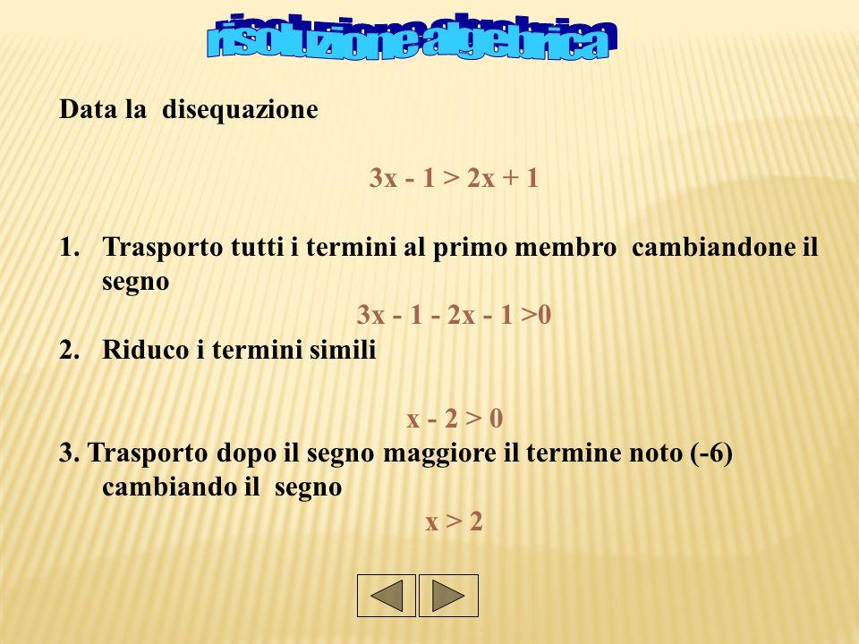 Data la disequazione 3x - 1 > 2x + 1 Trasporto tutti i termini al primo membro cambiandone il segno: 3x - 1 - 2x - 1 >0 2.Riduco i termini simili x - 2> 0 2.Pongo x-6 uguale ad y ed ottengo y=x-2 Y= x-2 è lequazione di una retta… la vogliamo disegnare???.
