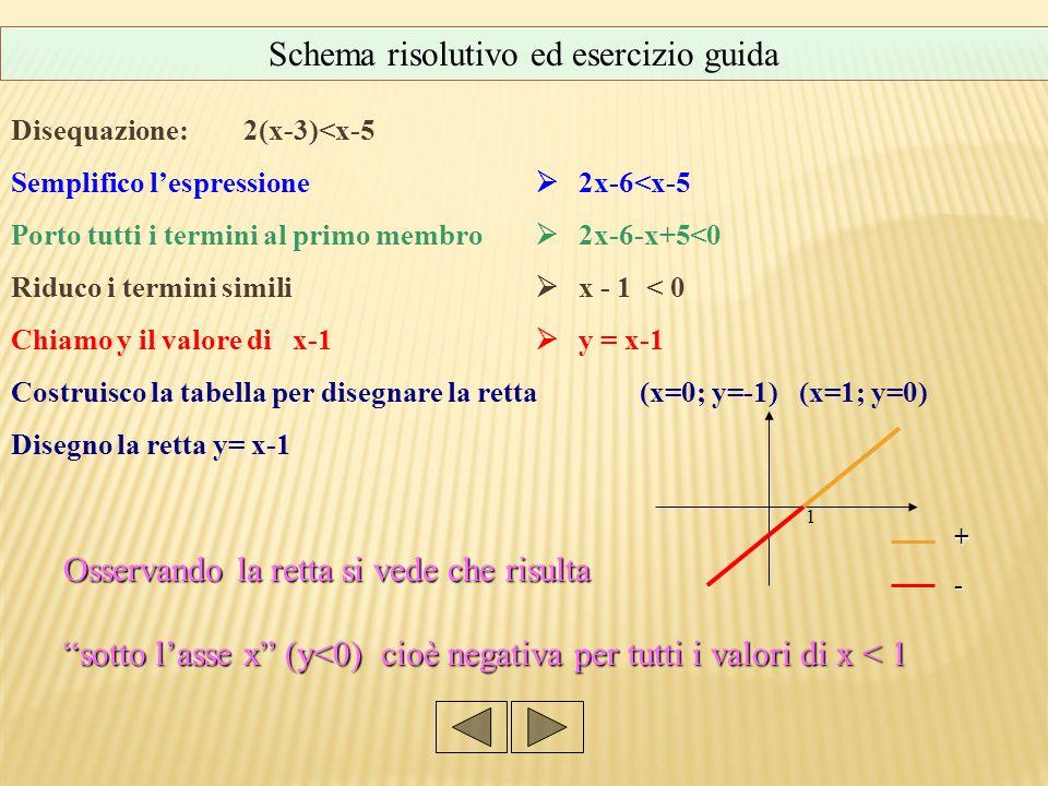 Disequazione: 2(x-3)<x-5 Semplifico lespressione 2x-6<x-5 Porto tutti i termini al primo membro 2x-6-x+5<0 Riduco i termini simili x - 1 < 0 Chiamo y il valore di x-1 y = x-1 Costruisco la tabella per disegnare la retta (x=0; y=-1) (x=1; y=0) Disegno la retta y= x-1 Osservando la retta si vede che risulta sotto lasse x (y<0) cioè negativa per tutti i valori di x < 1 Schema risolutivo ed esercizio guida 1 +-