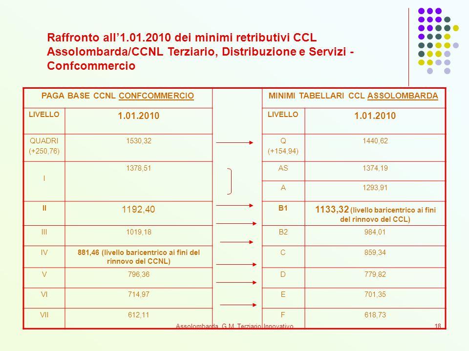 Assolombarda, G.M. Terziario Innovativo18 PAGA BASE CCNL CONFCOMMERCIOMINIMI TABELLARI CCL ASSOLOMBARDA LIVELLO 1.01.2010 LIVELLO 1.01.2010 QUADRI (+2
