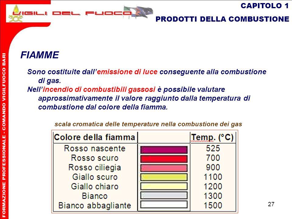 27 CAPITOLO 1 PRODOTTI DELLA COMBUSTIONE FIAMME Sono costituite dallemissione di luce conseguente alla combustione di gas. Nellincendio di combustibil
