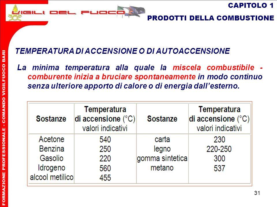 31 CAPITOLO 1 PRODOTTI DELLA COMBUSTIONE TEMPERATURA DI ACCENSIONE O DI AUTOACCENSIONE La minima temperatura alla quale la miscela combustibile - comb