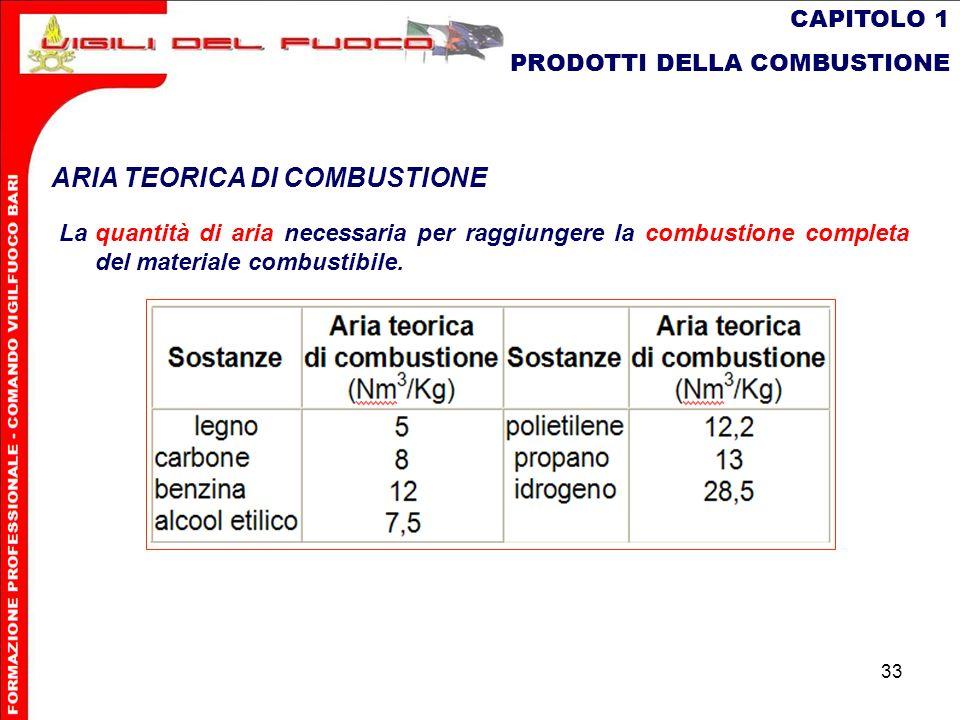 33 CAPITOLO 1 PRODOTTI DELLA COMBUSTIONE ARIA TEORICA DI COMBUSTIONE Laquantità di aria necessaria per raggiungere la combustione completa del materia
