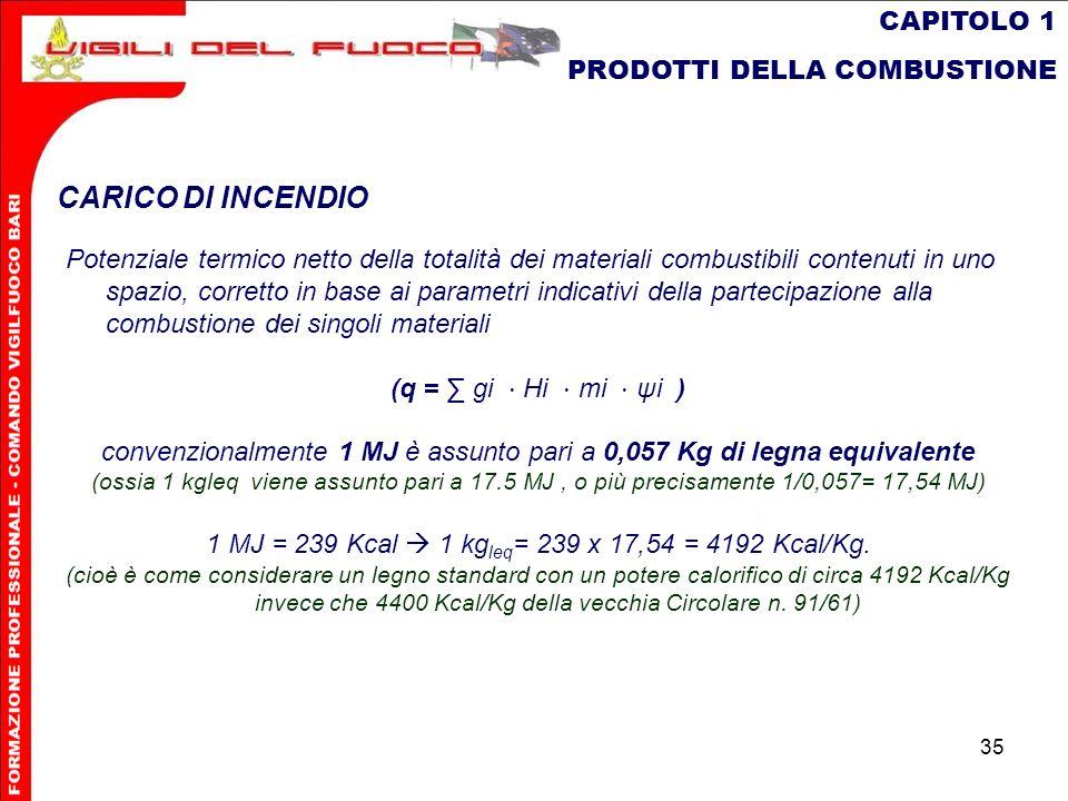 35 CAPITOLO 1 PRODOTTI DELLA COMBUSTIONE CARICO DI INCENDIO Potenziale termico netto della totalità dei materiali combustibili contenuti in uno spazio