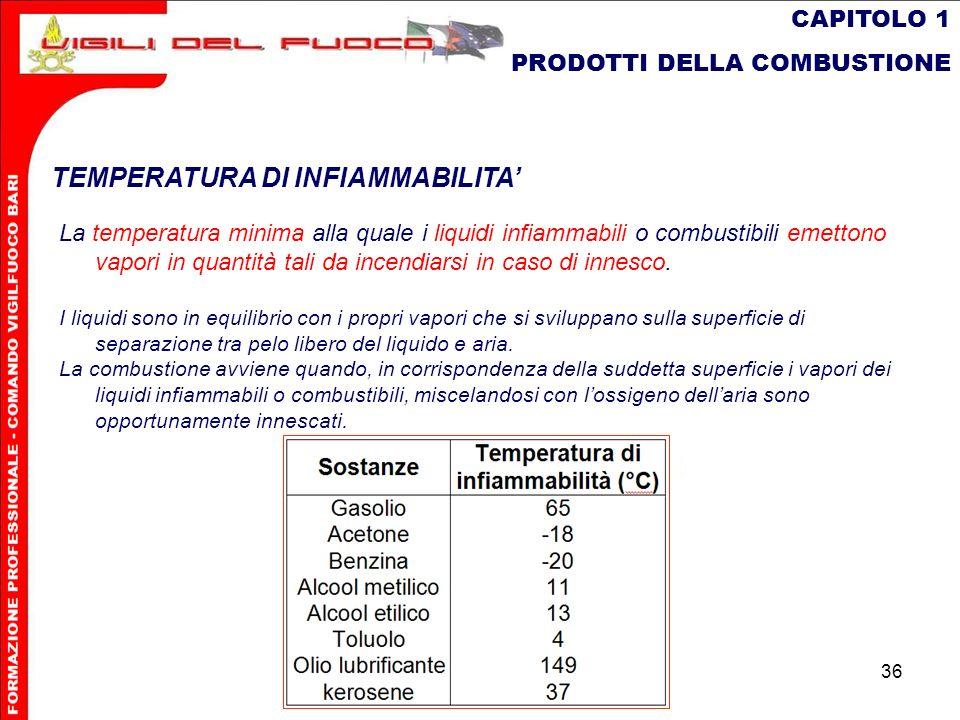 36 CAPITOLO 1 PRODOTTI DELLA COMBUSTIONE TEMPERATURA DI INFIAMMABILITA La temperatura minima alla quale i liquidi infiammabili o combustibili emettono