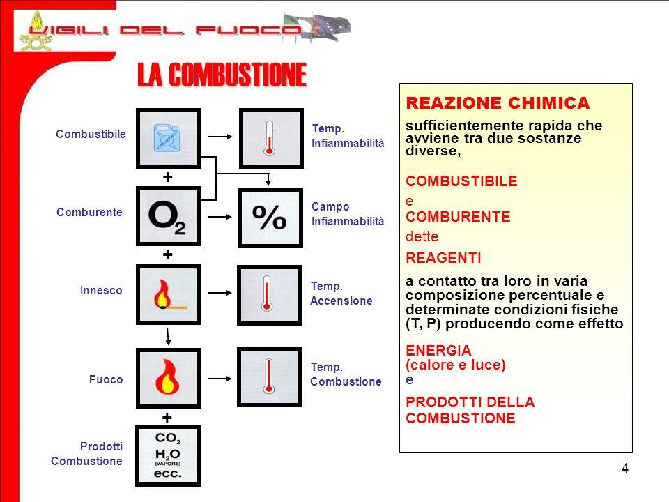 25 CAPITOLO 1 PRODOTTI DELLA COMBUSTIONE Sono suddivisi in quattro categorie: - Gas di combustione - Fiamme - Fumo - Calore