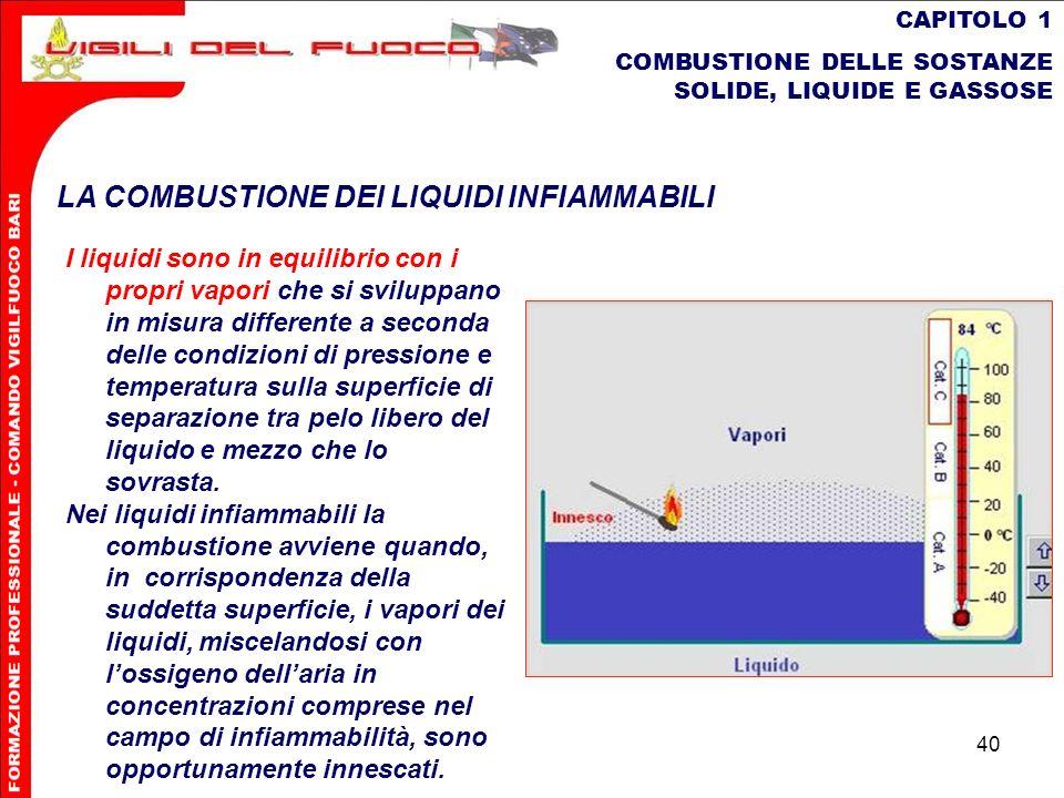 40 CAPITOLO 1 COMBUSTIONE DELLE SOSTANZE SOLIDE, LIQUIDE E GASSOSE LA COMBUSTIONE DEI LIQUIDI INFIAMMABILI I liquidi sono in equilibrio con i propri v