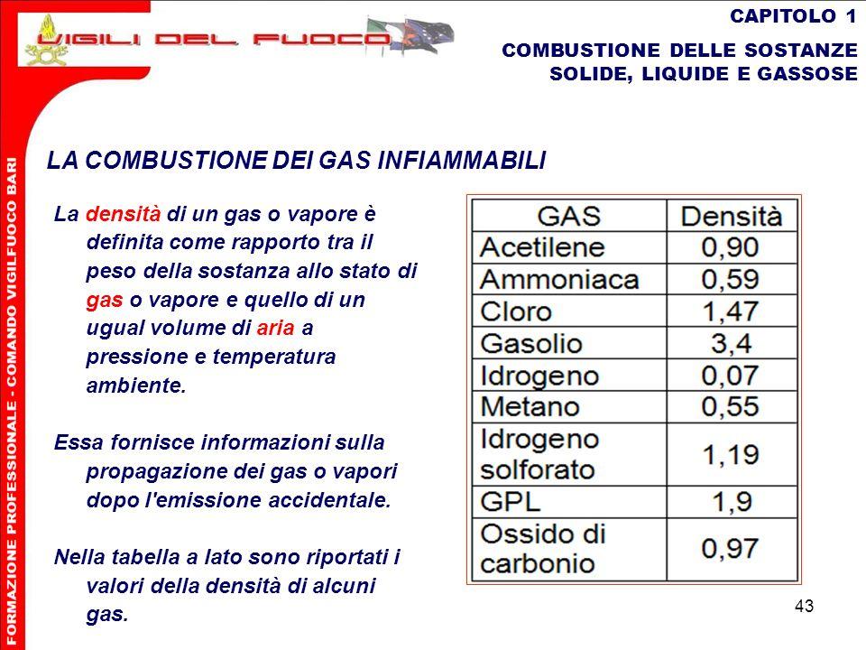 43 CAPITOLO 1 COMBUSTIONE DELLE SOSTANZE SOLIDE, LIQUIDE E GASSOSE LA COMBUSTIONE DEI GAS INFIAMMABILI La densità di un gas o vapore è definita come r