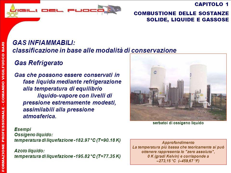 48 CAPITOLO 1 COMBUSTIONE DELLE SOSTANZE SOLIDE, LIQUIDE E GASSOSE GAS INFIAMMABILI: classificazione in base alle modalità di conservazione Gas Refrig
