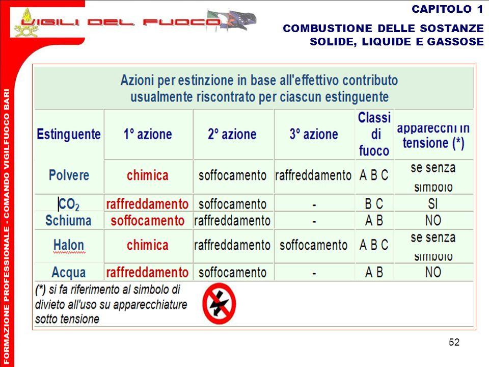 52 CAPITOLO 1 COMBUSTIONE DELLE SOSTANZE SOLIDE, LIQUIDE E GASSOSE
