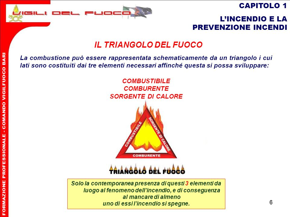 6 CAPITOLO 1 LINCENDIO E LA PREVENZIONE INCENDI La combustione può essere rappresentata schematicamente da un triangolo i cui lati sono costituiti dai