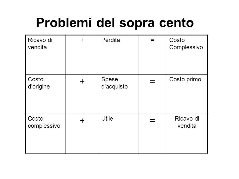 Sotto Cento o Sottrattiva Si determina nei problemi nei quali il valore percentule P deve essere tolto alla somma S così come la ragione r deve essere sottratta alla quantità 100 100 : (100 – r) = S : (S-P) Si ottiene dalla proporzione fondamentale applicando la proprietà dello scomporre: Da A : B = C : D segue A: (A-B) = C:(C- D) Con incognita S-P si parla di problema diretto Con incognita S si parla di problema inverso