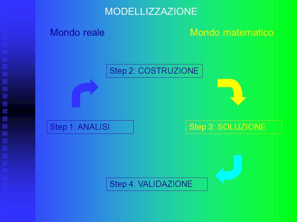 MODELLIZZAZIONE Mondo reale Mondo matematico Step 2: COSTRUZIONE Step 4: VALIDAZIONE Step 1: ANALISIStep 3: SOLUZIONE