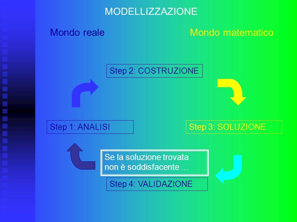 MODELLIZZAZIONE Mondo reale Mondo matematico Se la soluzione trovata non è soddisfacente … Step 1: ANALISI Step 2: COSTRUZIONE Step 4: VALIDAZIONE Ste