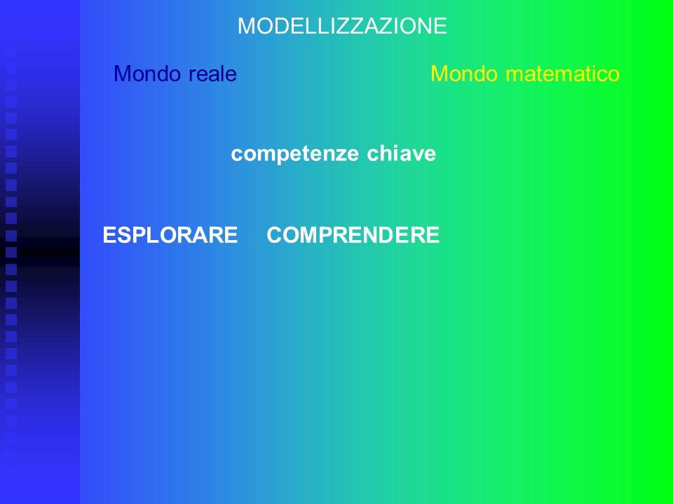 MODELLIZZAZIONE Mondo reale Mondo matematico competenze chiave ESPLORARE COMPRENDERE