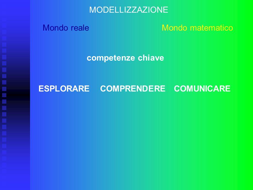 MODELLIZZAZIONE Mondo reale Mondo matematico competenze chiave ESPLORARE COMPRENDERE COMUNICARE