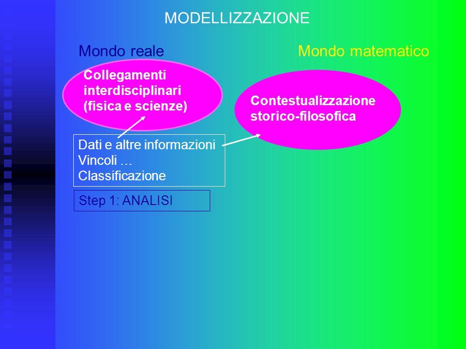 Mondo reale Mondo matematico Step 1: ANALISI MODELLIZZAZIONE Dati e altre informazioni Vincoli … Classificazione Collegamenti interdisciplinari (fisic