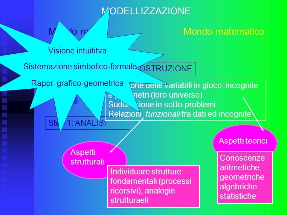 Step 2: COSTRUZIONE MODELLIZZAZIONE Mondo reale Mondo matematico Step 1: ANALISI Selezione delle variabili in gioco: incognite e parametri (loro unive
